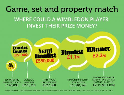 40_Wimbledon_2017_invest-01